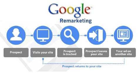 Edmonton's Google Remarketing Company